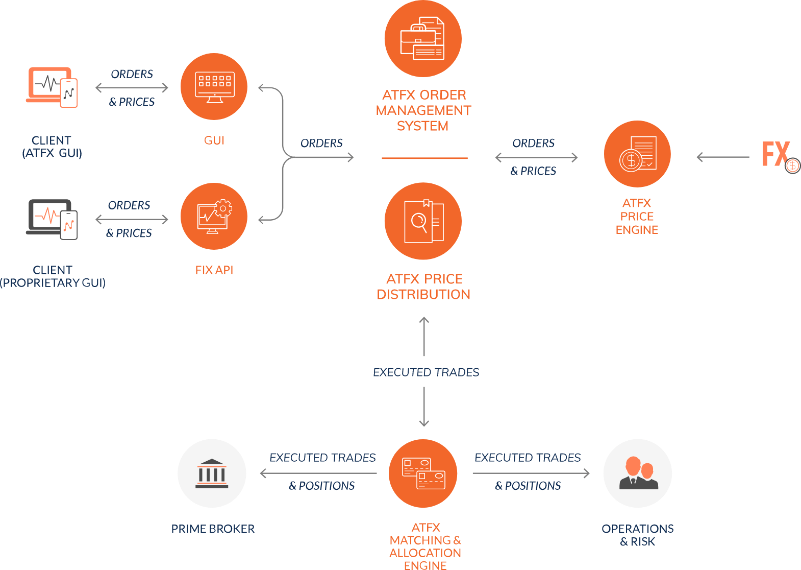 ATFX_Connect_API_infographic@2x